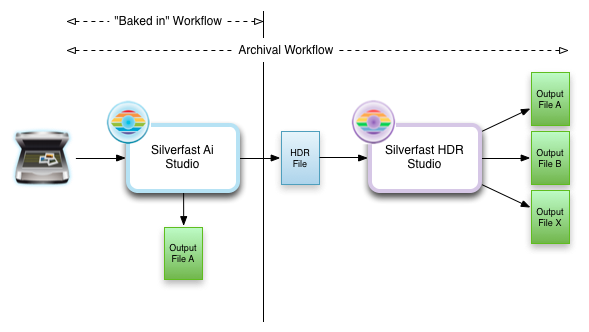 Silverfast diagram